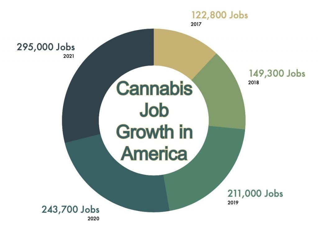 32% Cannabis Job Growth In 2020, Despite COVID-19
