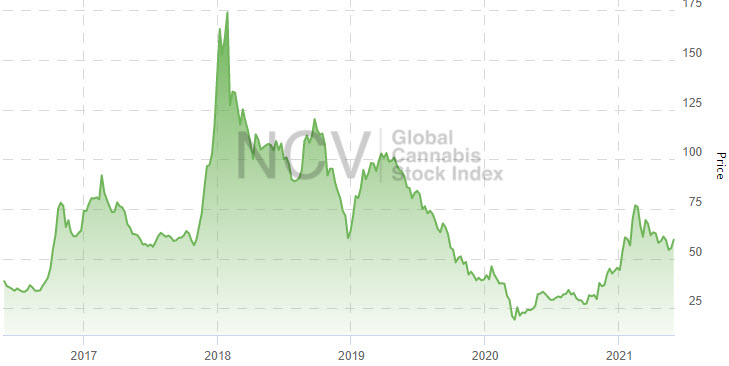 Global Cannabis Stock Index Experiences Another Small Decline in May