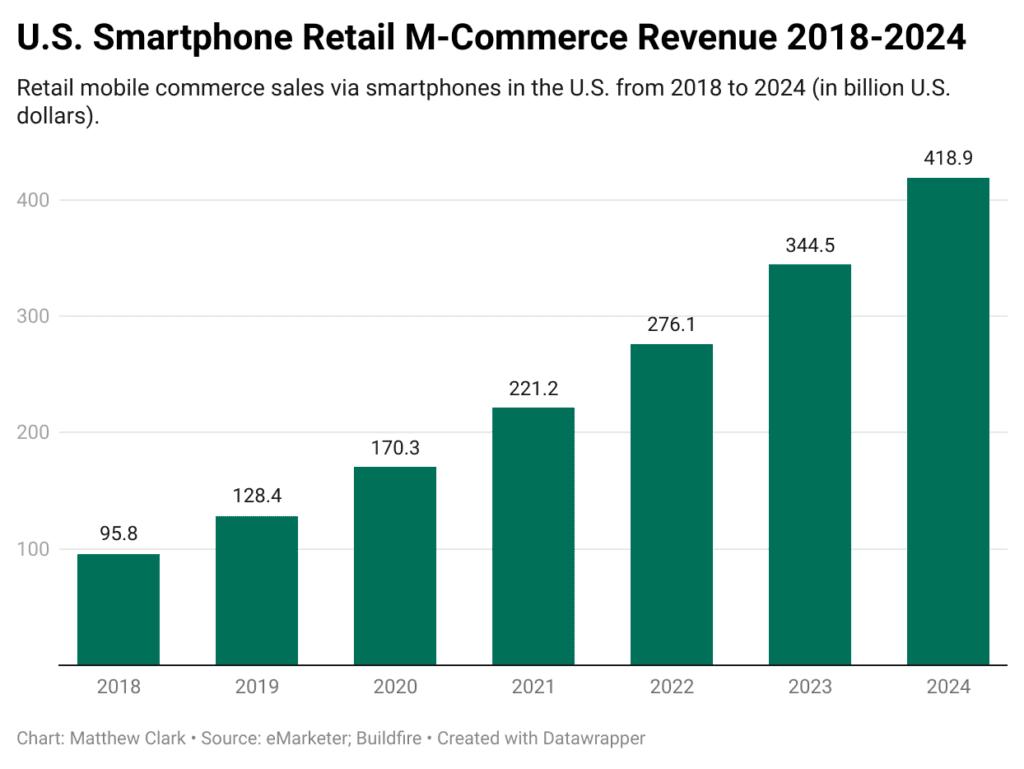 US e-commerce chart